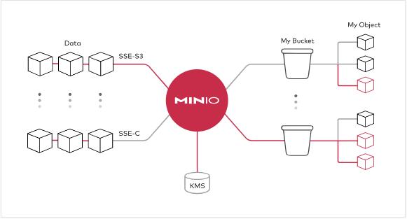开源对象存储工具:MinIO